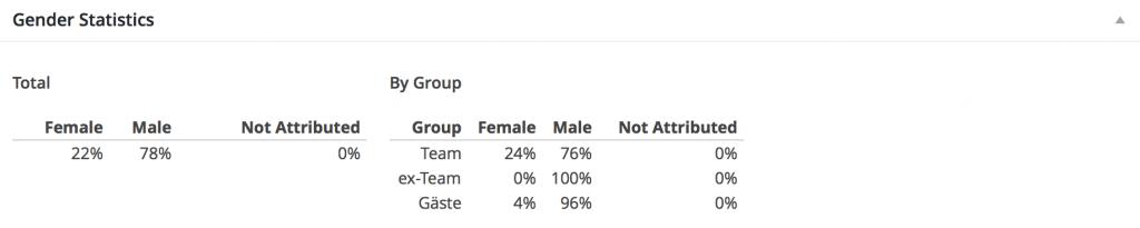 Verteilung Mann und Frau - Rückblick 2015