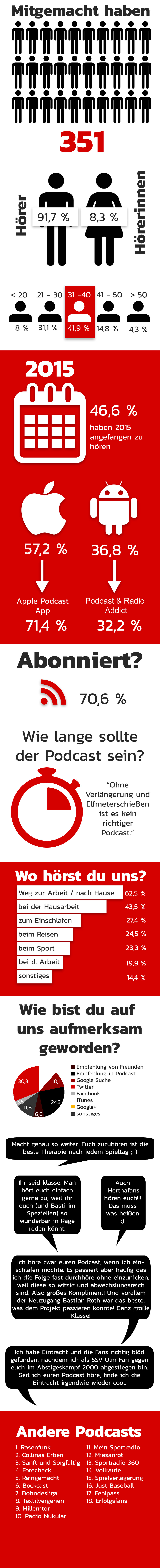 Die Ergebnisse der Eintracht Podcast Hörerumfrage