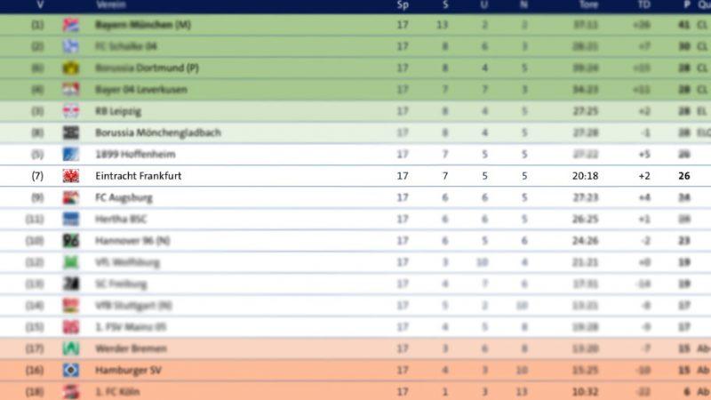 EP#289 - Hinrunde Pokal